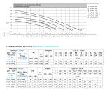 Matra VTXS 35/G met RVS motorhuis 0,28kW 230V